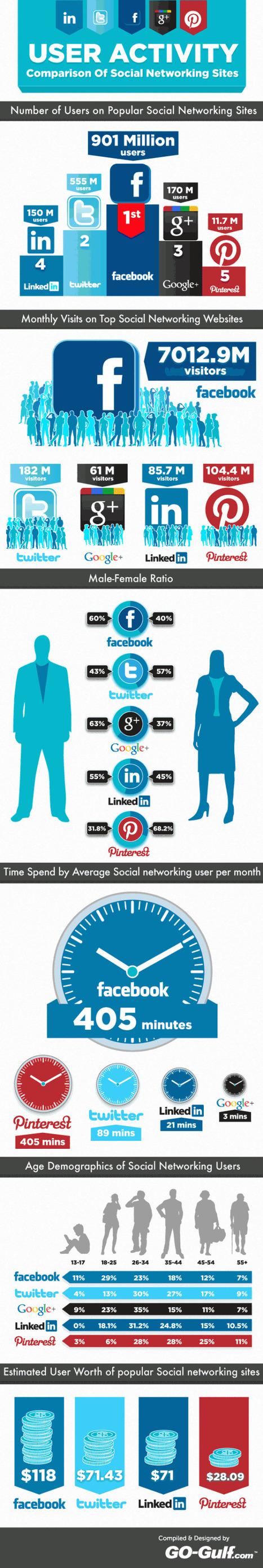 Comparaison des médias sociaux selon l'activité de leurs membres | Quand la communication passe au web | Scoop.it
