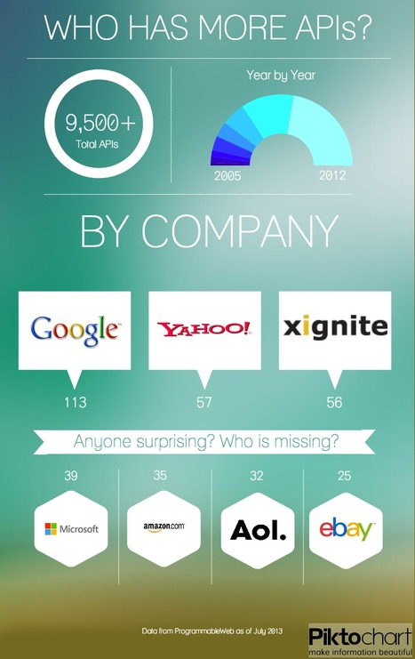 Infographic: Companies With the Most APIs | CTO School | Scoop.it