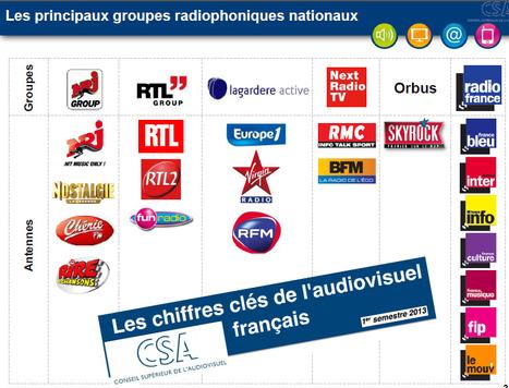 Les chiffres clés de l'audiovisuel français | La communication d'une radio | Scoop.it