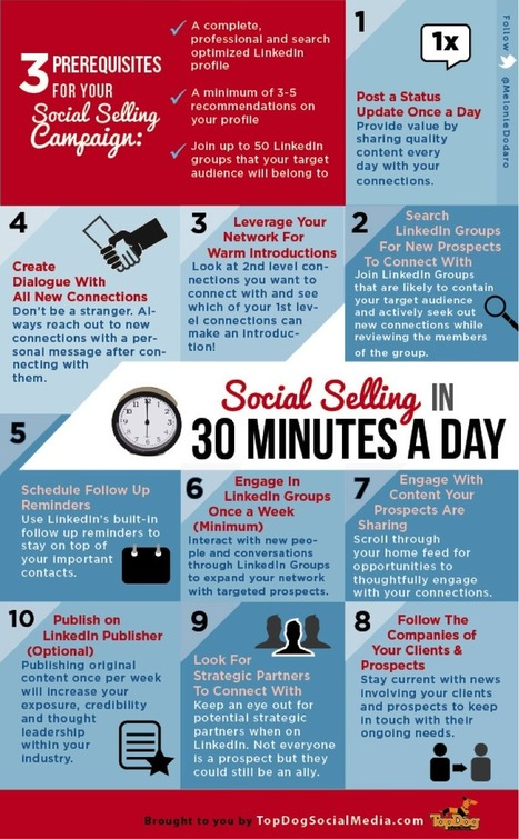Social Selling In 30 Minutes a Day [INFOGRAPHIC] | Communication trainer | Scoop.it
