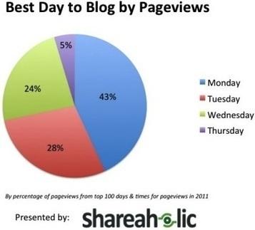 I giorni e gli orari migliori per postare sul blog (e per ottenere più condivisioni sui social) | Be a Freelance | Scoop.it