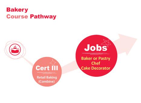 Bread Making Courses | Education | Scoop.it
