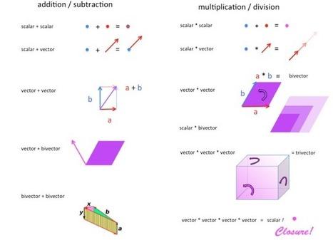 Clifford Algebra: A visual introduction | Tudo o resto | Scoop.it