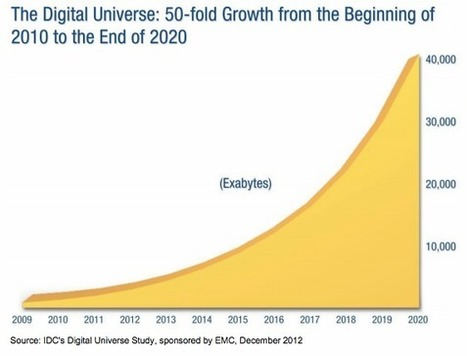 From Industrial Age to the Internet, Big Data Age - Making the Change, Innovation | Wiki_Universe | Scoop.it