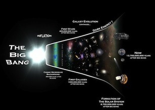 The Secret History of Cosmic Buzzwords - Out There | Discovermagazine.com | Physics as we know it. | Scoop.it