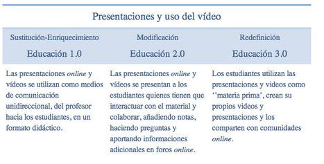 Talento y Educación :: Javier Tourón: La escuela 1.0, 2.0, 3.0... n.0 ¿Podremos seguir el ritmo? | PEDAC | Scoop.it
