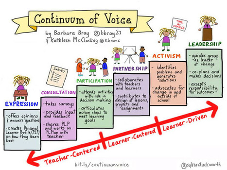 Personalize Learning: Continuum of Voice: What it Means for the Learner | Ict4champions | Scoop.it