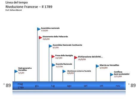 1789 - linea del tempo   Didattica   Scoop.it