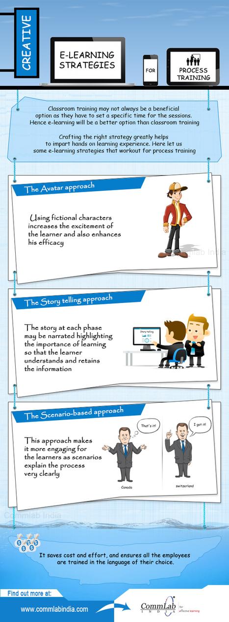 [Infographic] 3 Instructional Strategies to impart effective process training online   Edumorfosis.it   Scoop.it