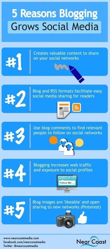 5 Ways Blogging Grows Your Social Media Presence : The Rainmaker Blog | Media Law | Scoop.it