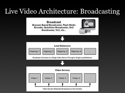 High Scalability blog : Justin.Tv's Live Video Broadcasting Architecture | Video Breakthroughs | Scoop.it