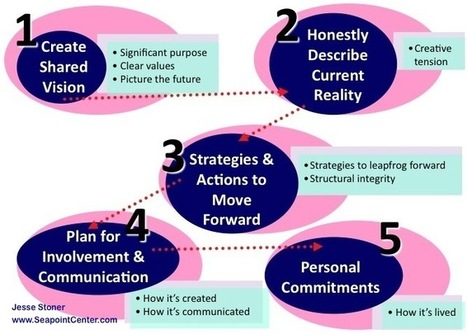 How to Create a Shared Vision That Works | Leading Schools | Scoop.it