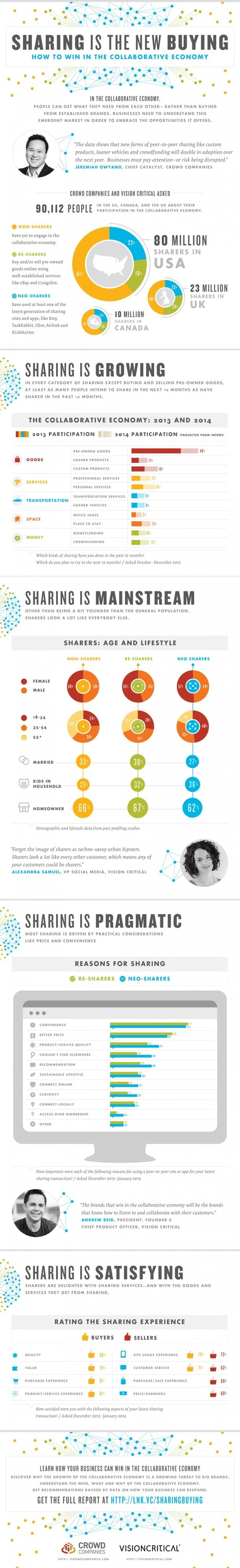 Winning In The Collaborative Economy (Infographic) | MarketingHits | Scoop.it