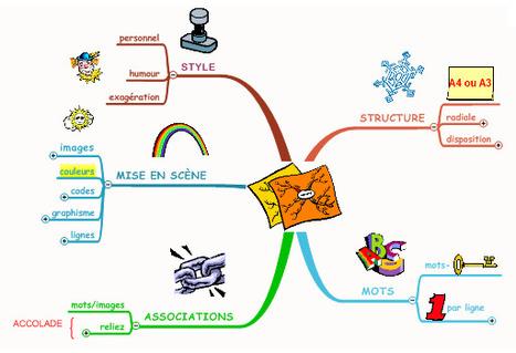 Création de diagrammes pour organiser ses pensé... | Cartes mentales | Scoop.it