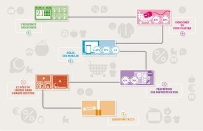 Une étude sur le comportement d'achat des Français | Content & SEO | Scoop.it