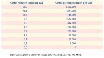 Geletterdheid en schoolsucces: Dagelijks lezen, ook in de brugklas! | woordenschat en meer; theorie & achtergrond | Scoop.it