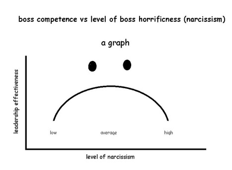 Why so many bosses are jerks | Leadership, Toxic Leadership, and Systems Thinking | Scoop.it