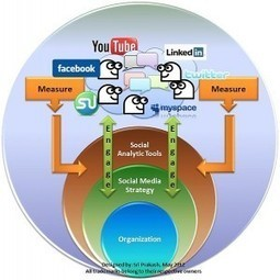 Social Media Practices to Expect in 2013 | Create, Innovate & Evaluate in Higher Education | Scoop.it