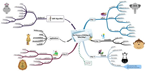 the-process-of-writing-in-mind-map.png (3500x1728 pixels) | What is iMindmap versions 9.0.3  ideas & resources  in  2016 | Scoop.it