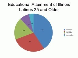 Prospects and Challenges for Latino Students at Hispanic Serving Institutions | mexicanismos | Scoop.it