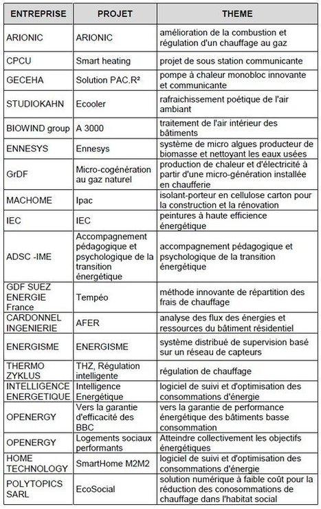 19 solutions pour l'efficacité énergétique des bâtiments testées à Paris : 29-04-2013 - Batiweb.com | Innovation dans l'Immobilier, le BTP, la Ville, le Cadre de vie, l'Environnement... | Scoop.it