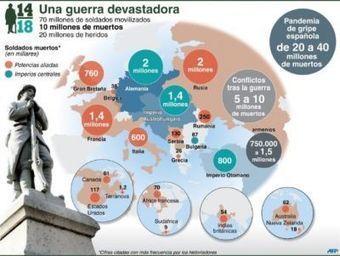 La primera Guerra Mundial en cifras - La Nación.com.co | 1ªguerra mundial | Scoop.it