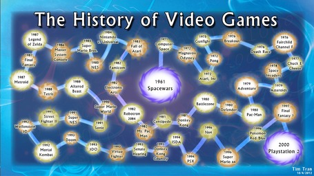 The History of Video games | omnia mea mecum fero | Scoop.it