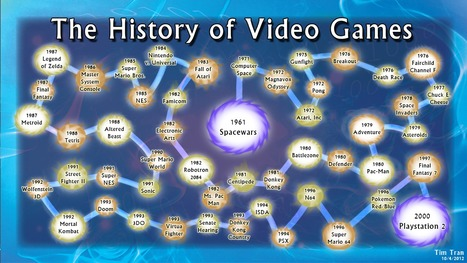 The History of Video games | omnia mea mecum fero | Scoop.it