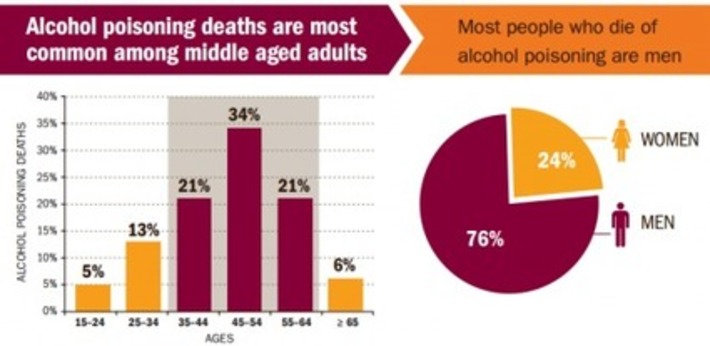 Who Kills Themselves Binge Drinking? It's Not Who You Think » Sociological Images | Crimes Against Humanity | Scoop.it