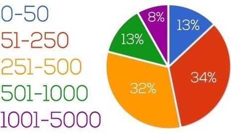 How Are People Using Facebook? Survey of 325 Users   Droit à l'image sur les réseaux sociaux   Scoop.it