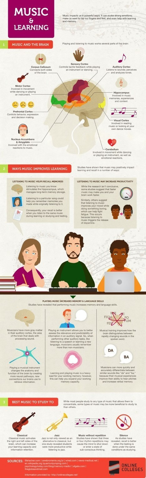 Music's Effect on Learning [infographic] | Teaching with Music | Scoop.it