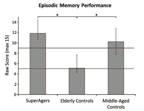 Secrets of 'SuperAger' brains | KurzweilAI | Longevity science | Scoop.it