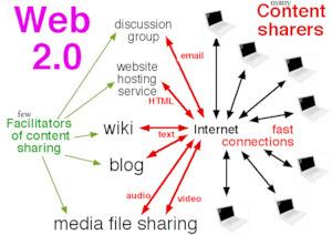 Web 2.0 - Wikiversity   Intéressant ?... à suivre #apprendre20 #wiki #web20   Web 2.0 et société   Scoop.it
