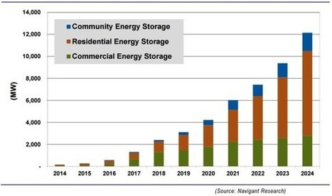 Global Distributed Energy Storage Capacity Expected to Increase Nearly 10-Fold | Green Energy Technologies & Development | Scoop.it
