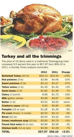 Annual newspaper analysis shows cost of Thanksgiving dinner rises | Kevin and Taylor Potential News Stories | Scoop.it
