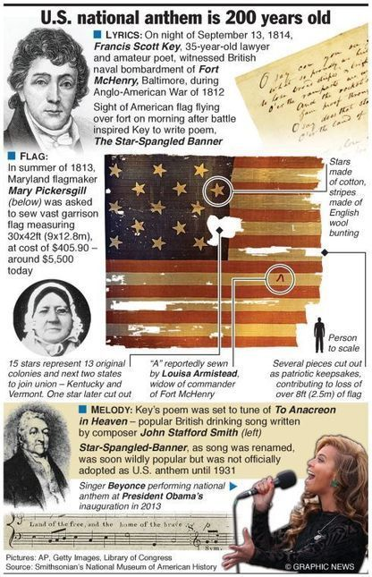 Infographic: U.S. national anthem is 200 years old - Reporter-Times | Michael S Robinson: Infographic and | Scoop.it