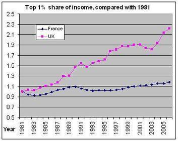 Ripped-off Britons: Liebrary - Does giving the 1% greater rewards benefit everyone? Compare data for Britain and France to see this is not true | Economics | Scoop.it