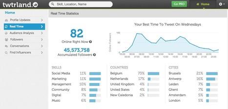 Hoe meet je of je goed bezig bent op Twitter? | meer publiek voor social profit en overheid (Publiek Centraal) | Scoop.it