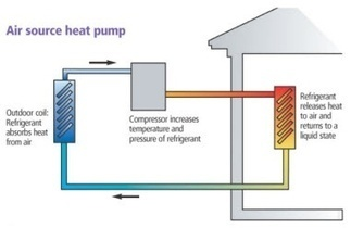 Confused about heat pumps? Get a reality check! | тепловой насос | Scoop.it