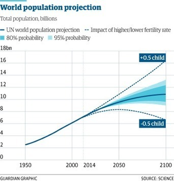 World population to hit 11bn in 2100 – with 70% chance of continuous rise | IB Geography (Diploma Programme) | Scoop.it