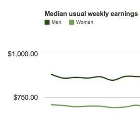 What the median full-time income tells us about the gender pay gap | The Rundown | PBS NewsHour | Gender and Crime | Scoop.it