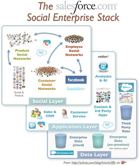 Décryptage de la notion de Social Enterprise | formation 2.0 | Scoop.it
