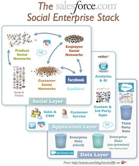 Décryptage de la notion de Social Enterprise /  Entreprise20.fr | Formation entreprise RSE | Scoop.it