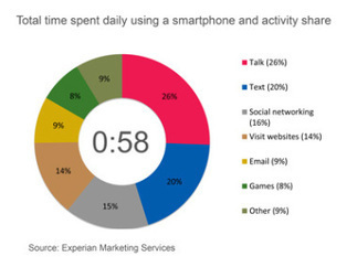Average American Spends an Hour a Day of Quality Time With Their Smartphone | 4D Pipeline - trends & breaking news in Visualization, Virtual Reality, Augmented Reality, 3D, Mobile, and CAD. | Scoop.it