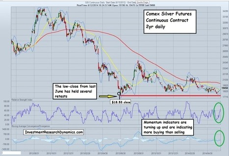 Is Silver Set Up For A Huge Short Squeeze? | Gold and What Moves it. | Scoop.it