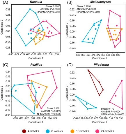 Analysis of single root tip microbiomes suggests that distinctive bacterial communities are selected by Pinus sylvestris roots colonized by different ectomycorrhizal fungi | Plant-Microbe Symbiosis | Scoop.it