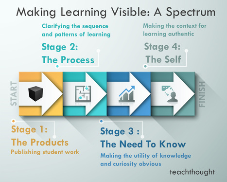 How To Make Learning Visible: A Spectrum | Technology to Teach | Scoop.it