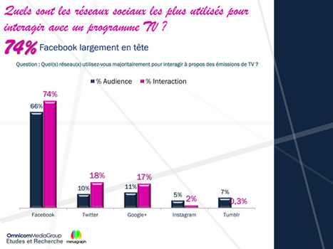 Facebook devance largement Twitter dans la social TV | TV 3.0 | Scoop.it