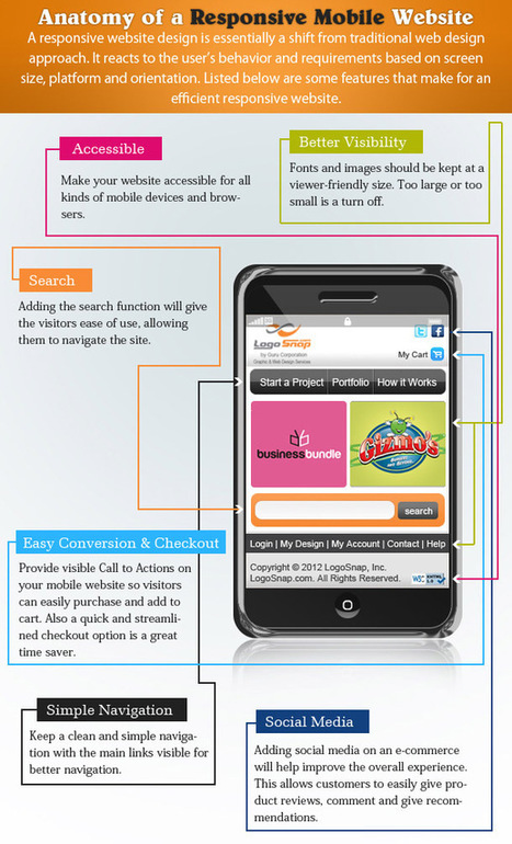 Structure of a Responsive Mobile Web Design [Infographic] | Creative Designer, and Web Developer | Affordable Web Design for Entrepreneurs and Non-Profit Organizations | Scoop.it