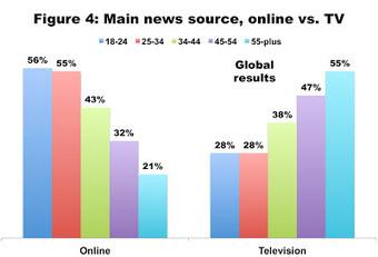 Informazione: ora anche gli anziani (ma quelli che vanno online) preferiscono il web ai giornali | LSDI | Documentalista o Content Curator, purchè X.0 | Scoop.it
